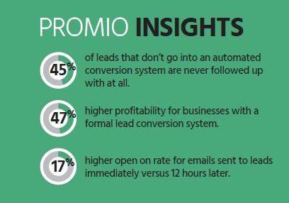 LeadConversionInsights